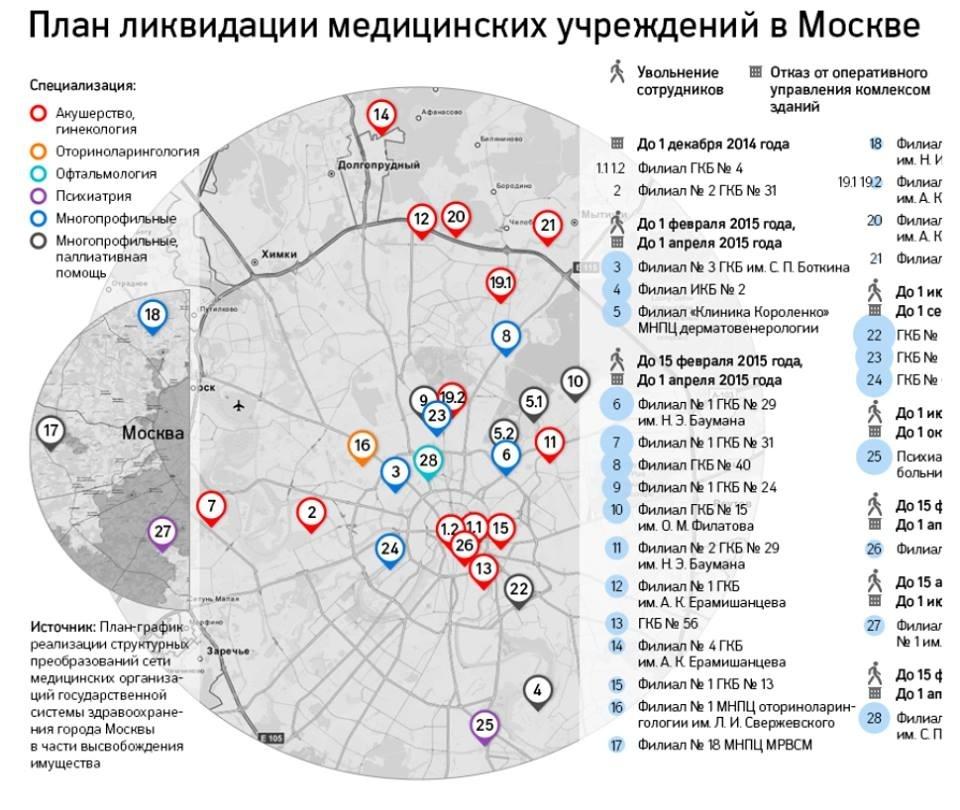 2 ноября в Москве пройдет акция против кремлевской медицинской реформы