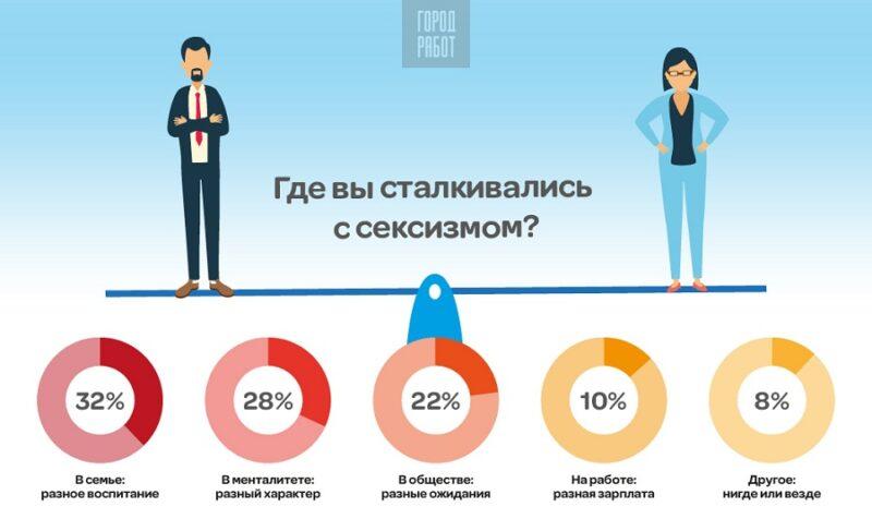 О проявлениях сексизма спросили у пользователей портала ГородРабот.ру