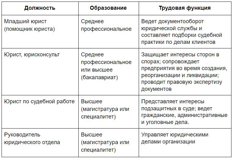 Квалификационные категории