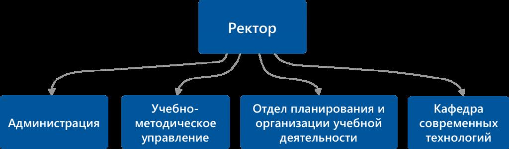 Структура академии АСТ