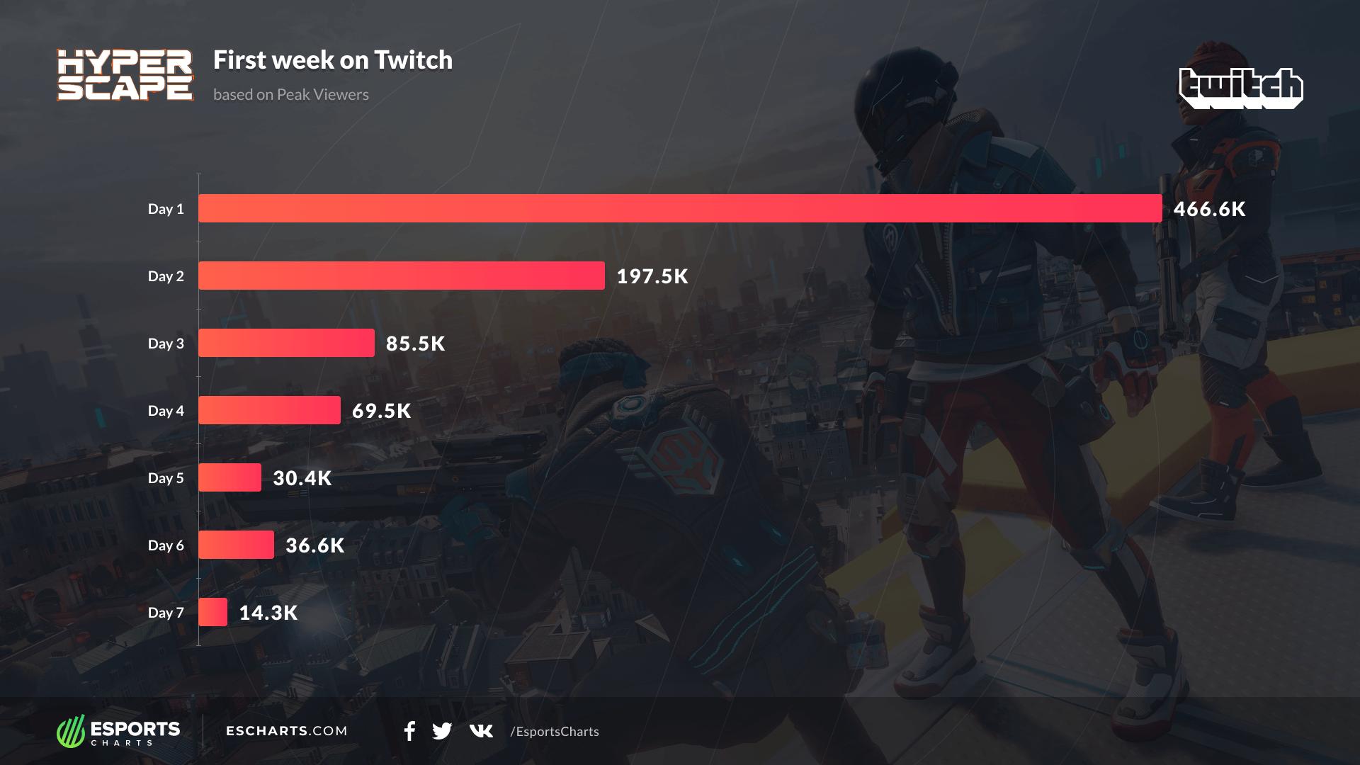 количество зрителей на Twitch.tv в первую неделю релиза игры по дням