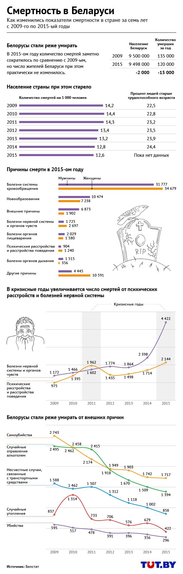 Инфографика: Антон Девятов, TUT.BY