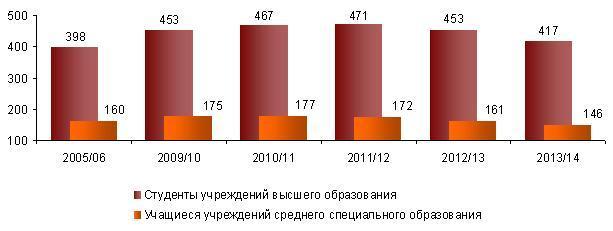 Инфографика: bybelstat.gov.by
