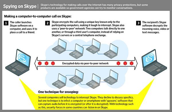 ...И вообще, к чему эти сложности со шпионажем, если Skype сама сольёт данные кому надо? (Иллюстрация Wall Street Journal.)
