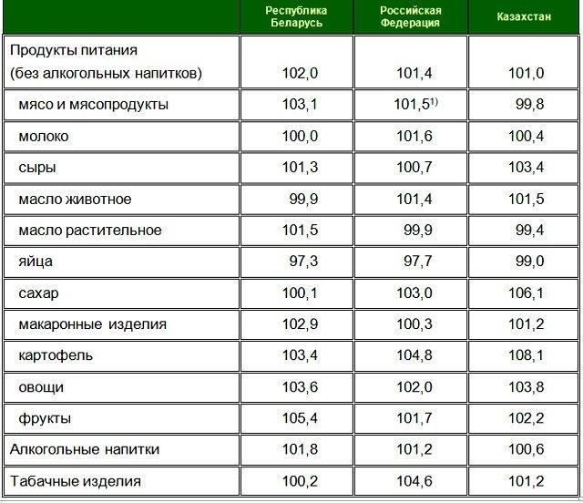 Инфляция в Беларуси в 2 раза выше, чем в России