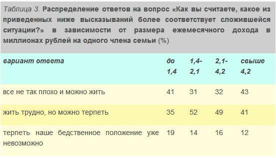 На рейтинг Лукашенко работает эйфория «крымской победы»