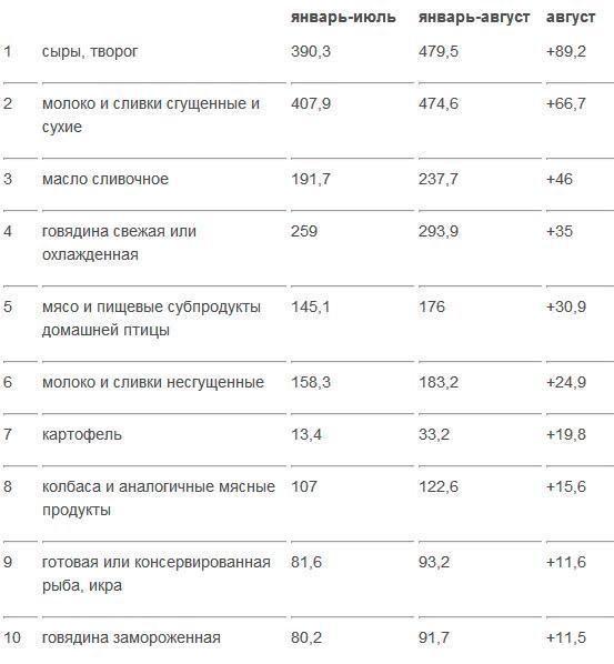 Какие белорусские продукты идут в России на ура. Топ-10 самых продаваемых