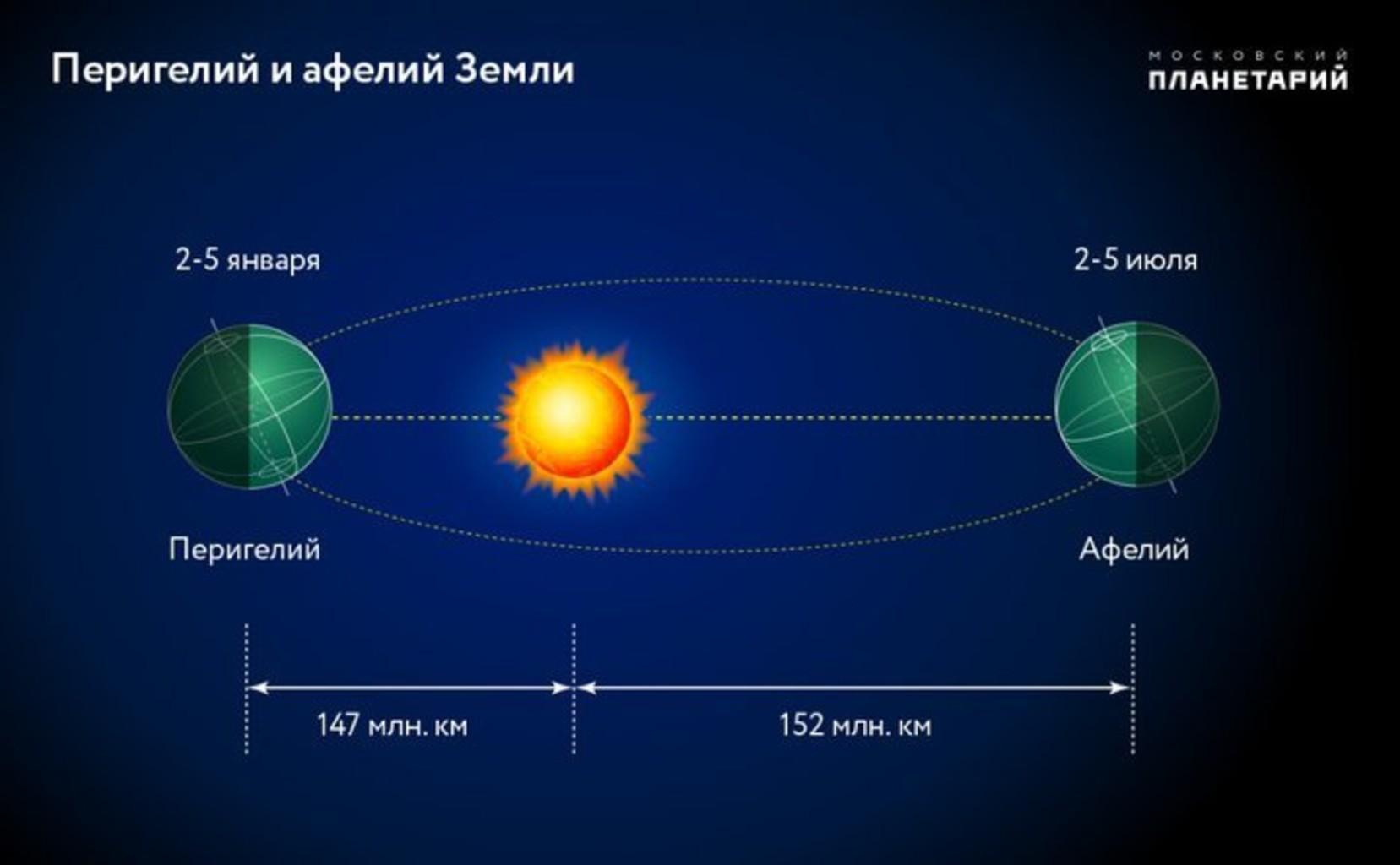 earth's orbit distance - 1120×693