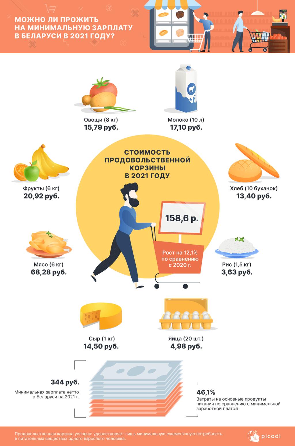 Mozhno li prozhit na minimalnuyu zarplatu v belarusi v 2021 godu