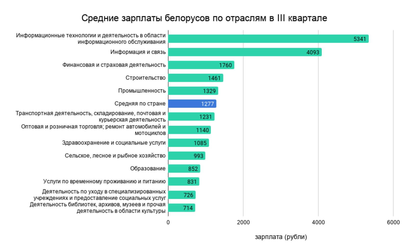 Sredniezarplatybelorusovpootraslyamviiikvartale