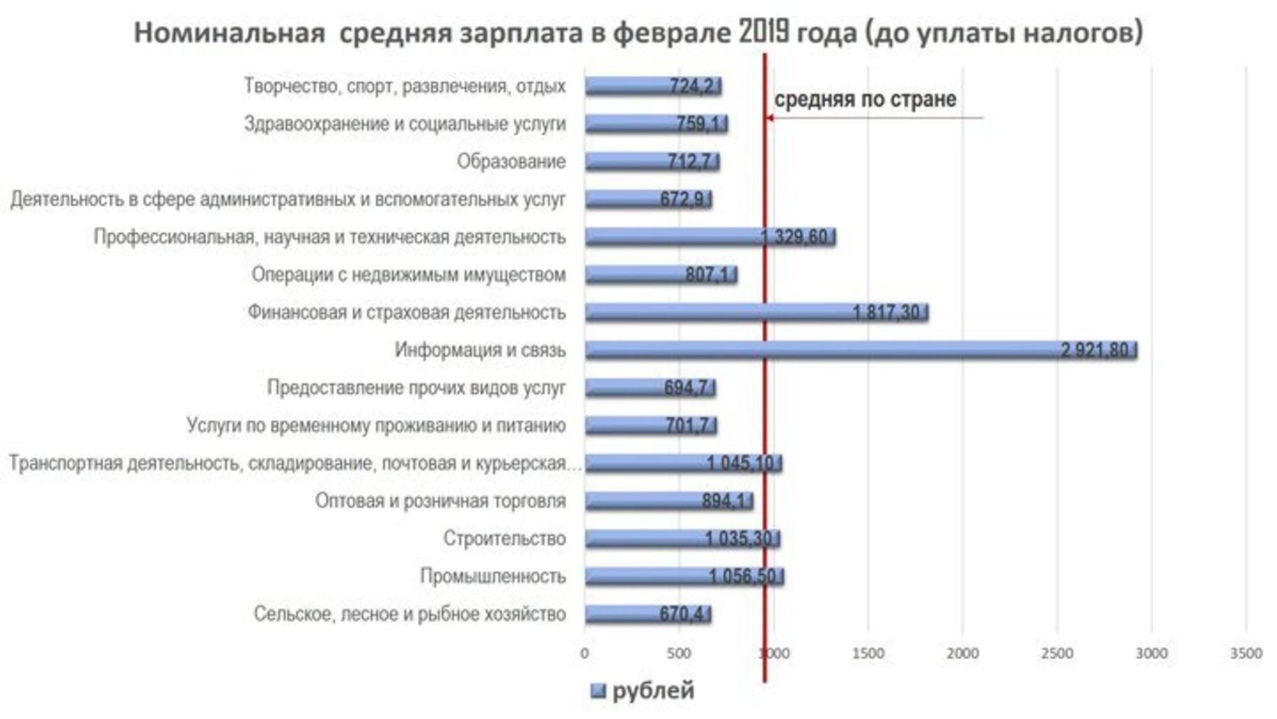 Zarplaty rost infografika