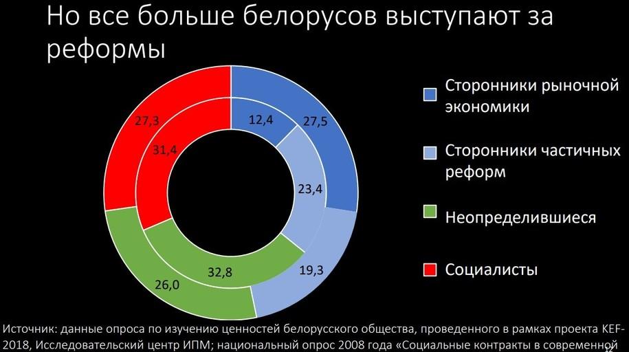 Storoniki reform 13