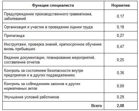 Количество специалистов службы охраны труда.jpg