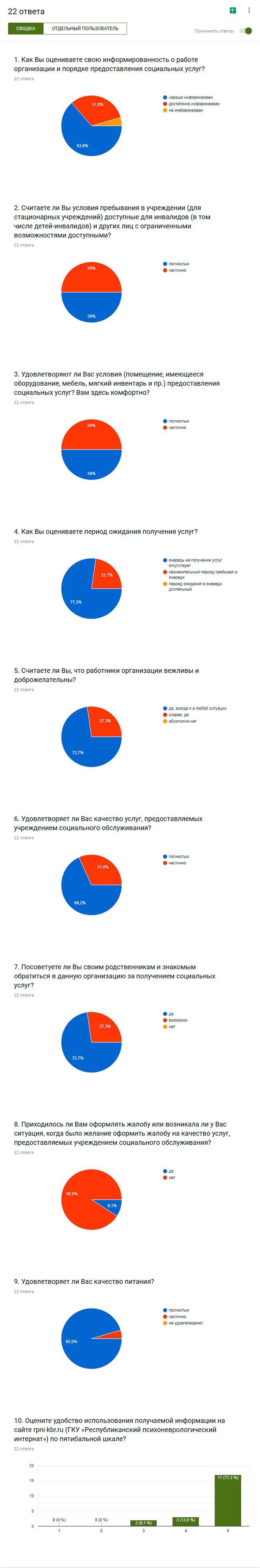 Результаты опроса по анализу удовлетворенности качеством оказания услуг в ГКУ РПНИ