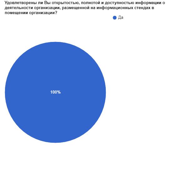 Результаты опроса получателей услуг о качестве условий оказания услуг организациями социального обслуживания за 4 квартал 2019 года