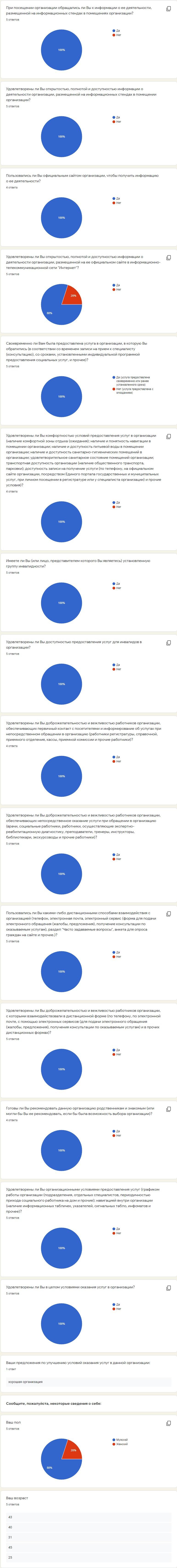 Результаты опроса получателей услуг о качестве условий оказания услуг организациями социального обслуживания за 1 квартал 2020 года