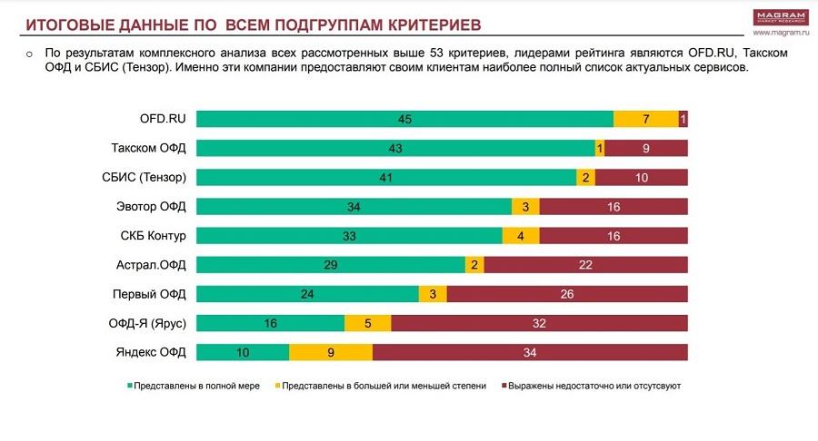 Оператор OFD.ru возглавил рейтинг MAGRAM Market Research
