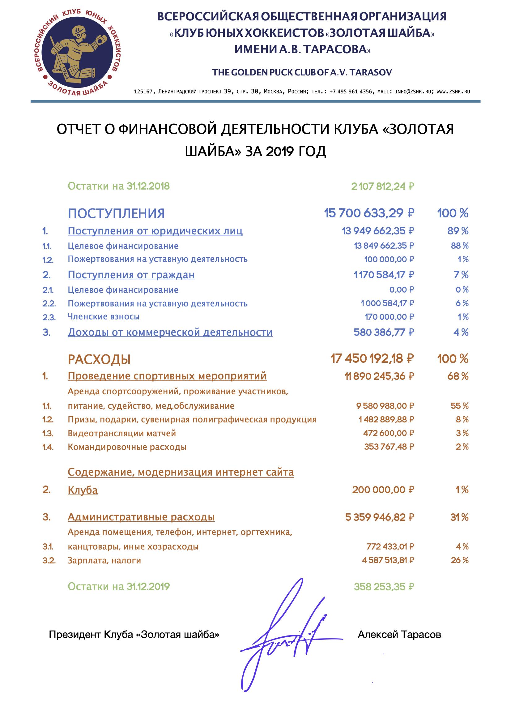 """Финансовый Отчёт Клуба """"Золотая шайба"""" за 2019 год"""