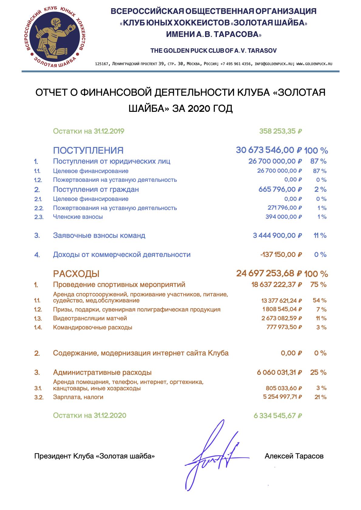 """Финансовый отчёт Клуба """"Золотая шайба"""" за 2020 год"""