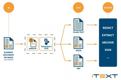 Компания iText Group NV анонсировала выпуск iText pdfOCR