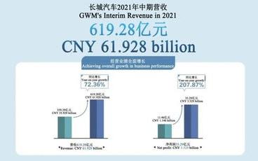 В первом полугодии 2021 года выручка GWM достигла 61,9 млрд юаней